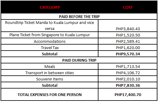 total expenses backpacking malaysia and singapore