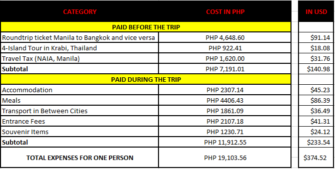 expenses to thailand