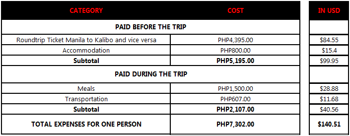 boracay budget expenses
